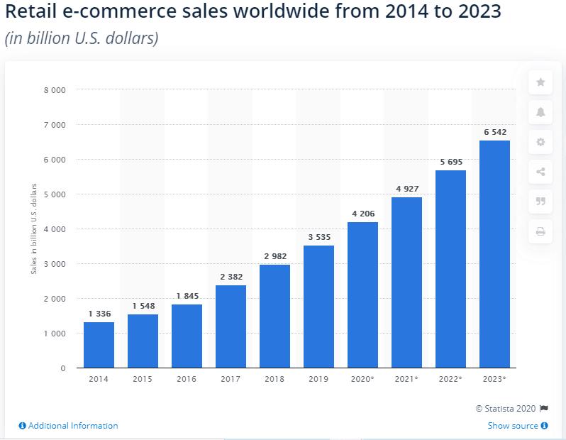 crescita e-commerce